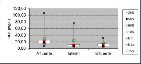 Figure 11: Box plot for TOC parameter at entry points 15 meters and output