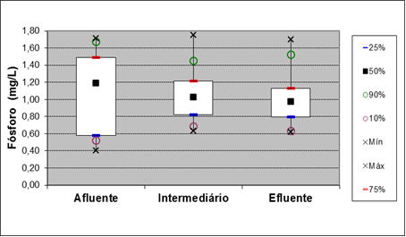 Figure 12: Box plot for parameter match the points of entry, and 15 meters out