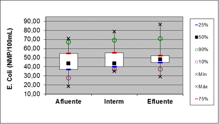 Figure 13: Box plot for the parameter of E.coli at points of entry, and 15 meters out
