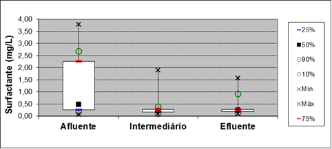 Figure 15: Box plot for parameter Surfactant at points of entry, and 15 meters out