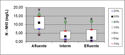 Figure 16: Boxplot for the parameter of ammoniacal nitrogen at points of entry, 15 meters and output