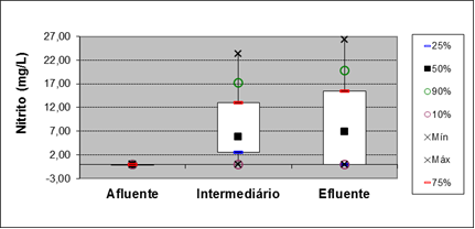 Figure 17: Boxplot for the parameter of Nitrite at points of entry, 15 meters and output