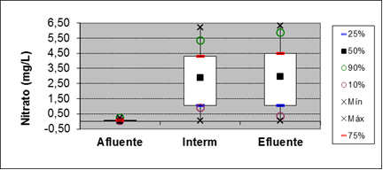 Figure 18: Boxplot for the parameter of nitrate at points of entry, 15 meters and output