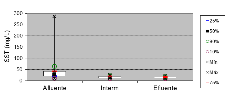 Figure 7: Box plot for SST parameter at entry points 15 meters and output.