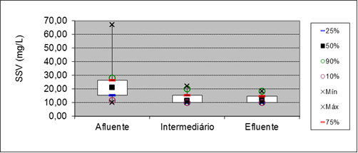 Figure 8: Box plot for parameter SSV at points of entry, and 15 meters out