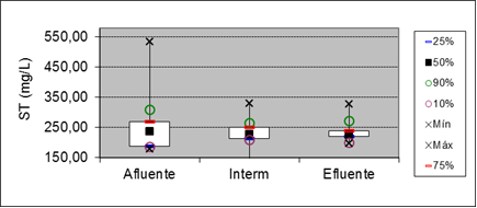Figure 10: Box plot for the parameter SS at points of entry, and 15 meters out