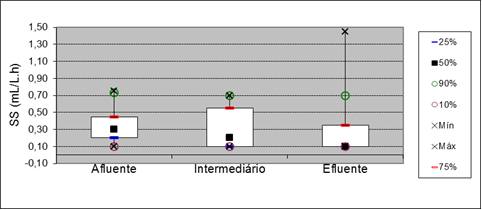 Figure 9: Box plot for parameter ST at points of entry, and 15 meters out